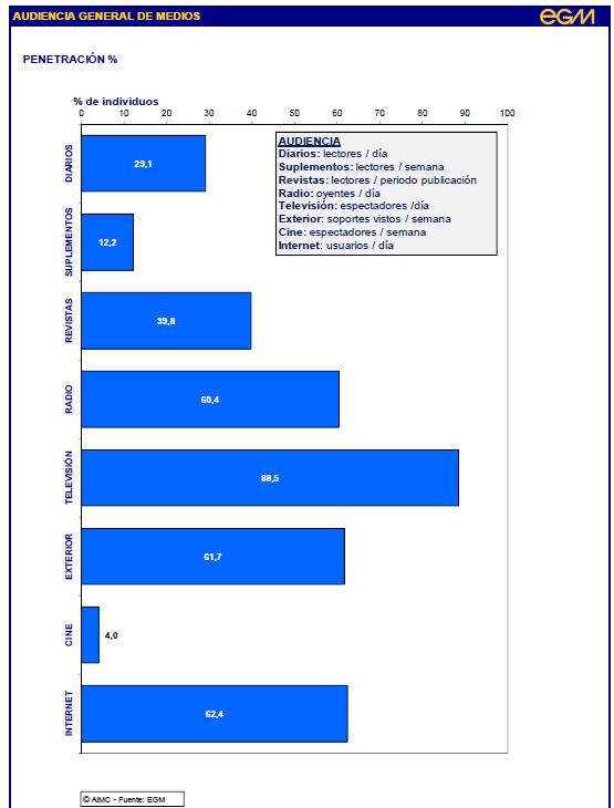 audiencia Internet EGM_1_2015