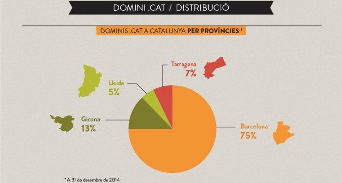 Distribució del domini .CAT (Font: Observatori de la Fundació puntCAT