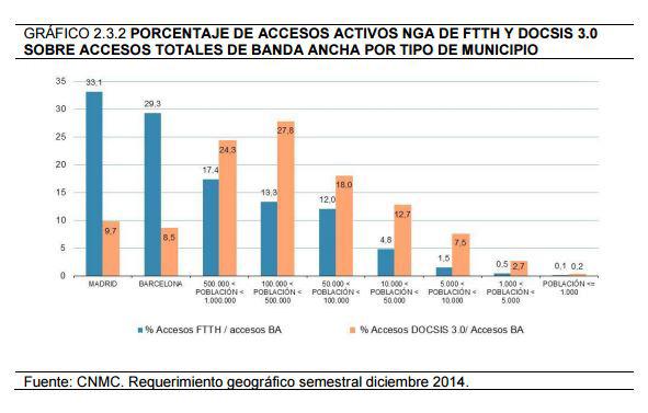 Accesos banda ampla segons població dels municipis (Fonts CNMC)