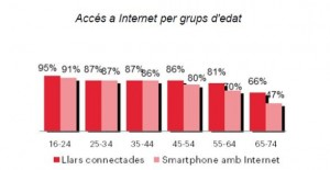 acces_internet_edat_barcelo