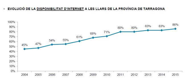 Evolució disponibilitat accés a Internet a les llars de les comarques de Tarragona (Font: Observatori 2015)