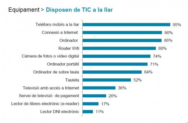 Equipament TIC a les llars de les comarques tarragonines (Observatori Internet 2015 de la Diputació de Tarragona)